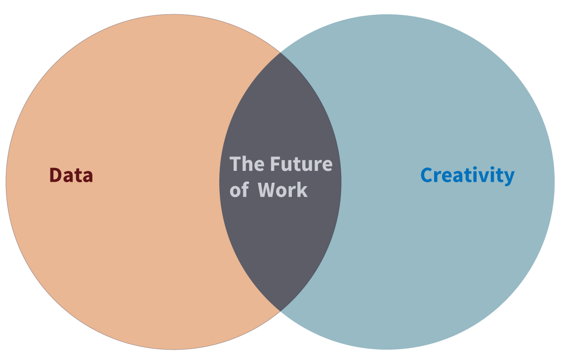 The Future of Work: Data and creativity